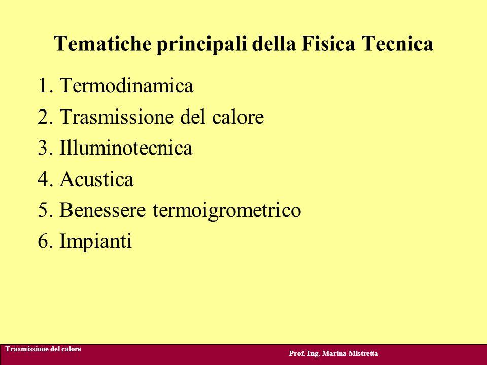 Obiettivi del corso Prof.Ing.