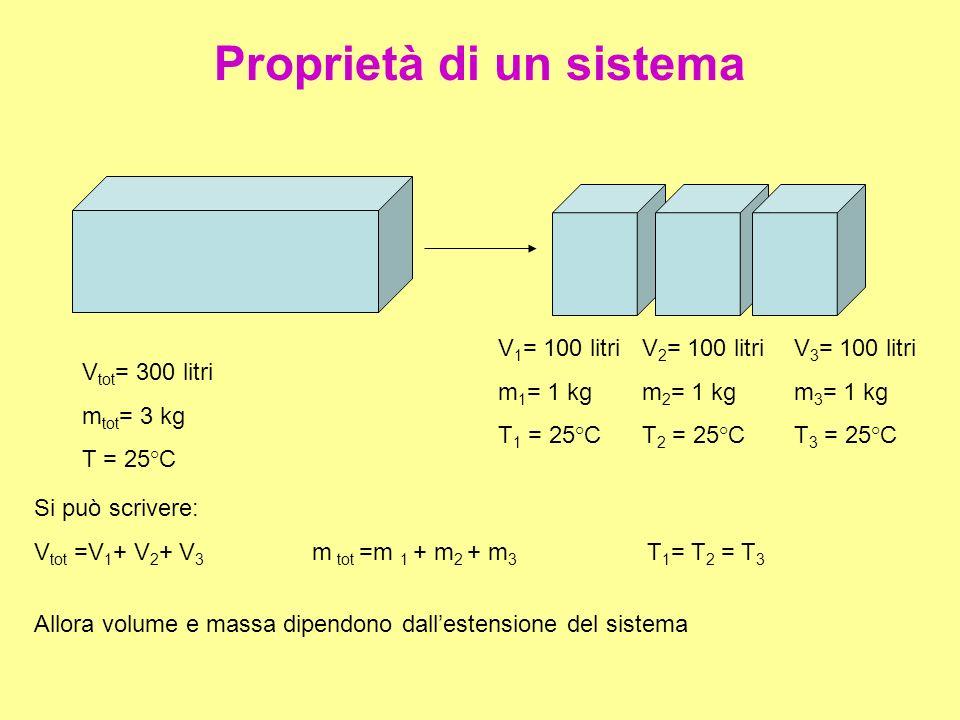 Massa e volume sono proprietà estensive e ad esse è applicabile la proprietà additiva.
