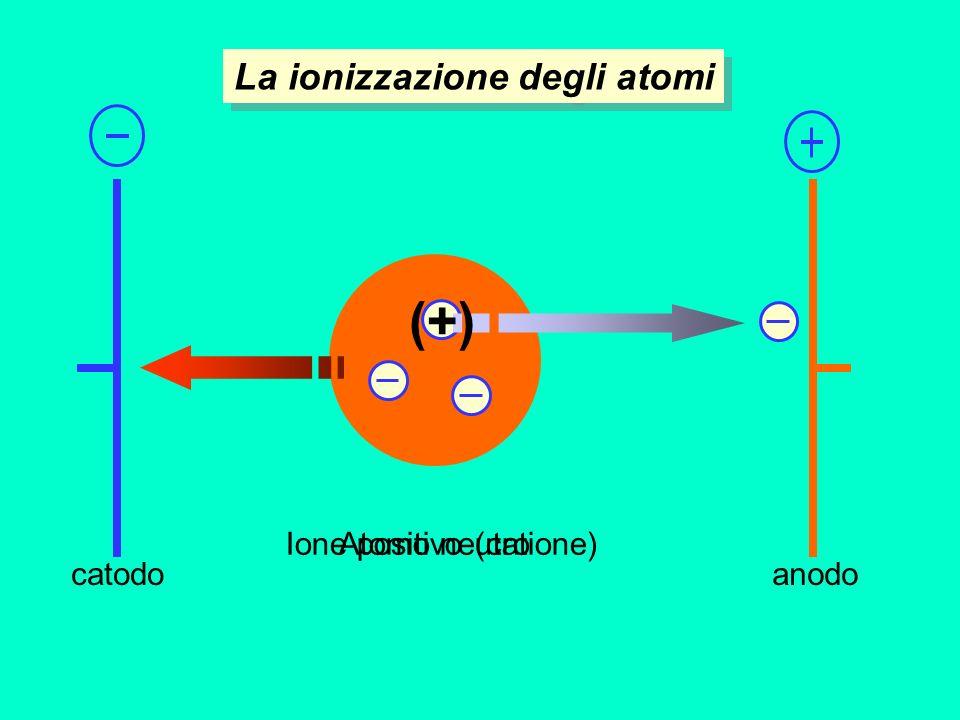Atomo neutroIone positivo (catione) (+) catodoanodo La ionizzazione degli atomi