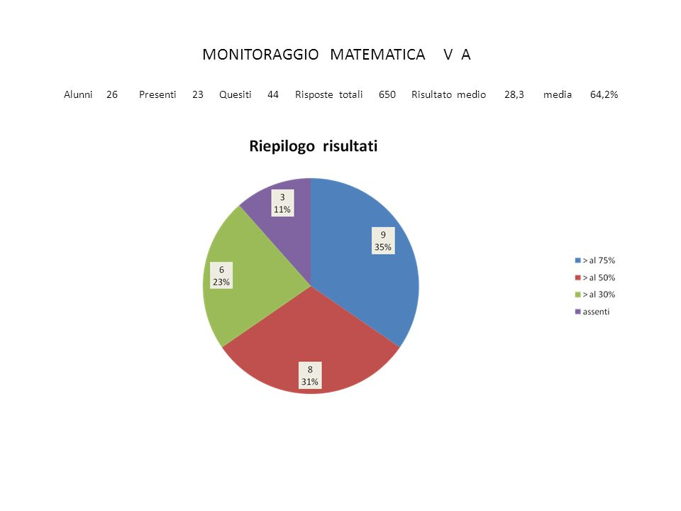 MONITORAGGIO MATEMATICA V A Alunni 26 Presenti 23 Quesiti 44 Risposte totali 650 Risultato medio 28,3 media 64,2%