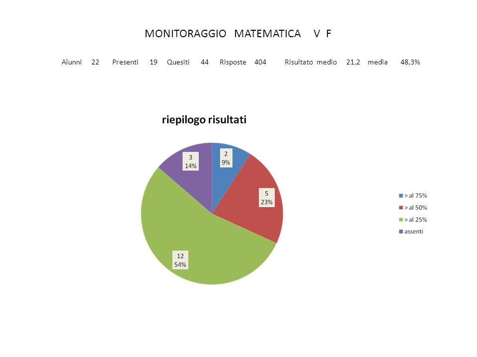 MONITORAGGIO MATEMATICA V F Alunni 22 Presenti 19 Quesiti 44 Risposte 404 Risultato medio 21,2 media 48,3%
