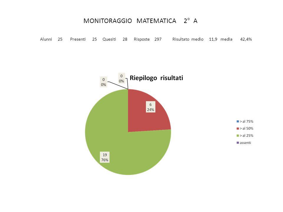 MONITORAGGIO MATEMATICA 2° A Alunni 25 Presenti 25 Quesiti 28 Risposte 297 Risultato medio 11,9 media 42,4%