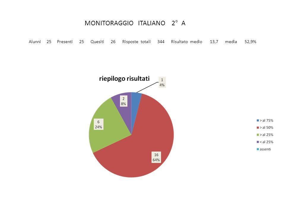 MONITORAGGIO ITALIANO 2° A Alunni 25 Presenti 25 Quesiti 26 Risposte totali 344 Risultato medio 13,7 media 52,9%