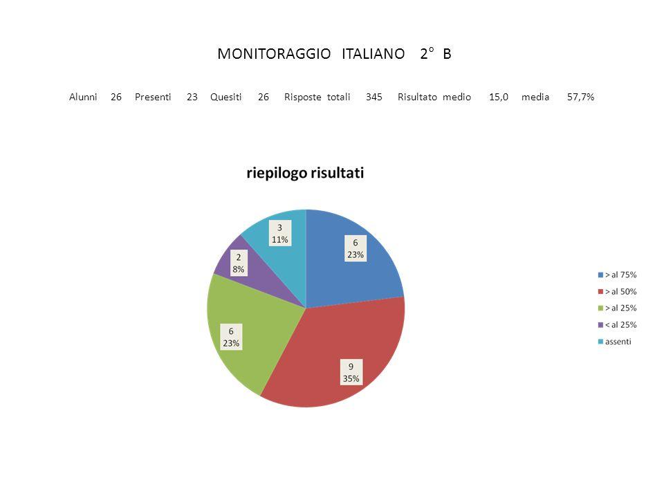 MONITORAGGIO ITALIANO 2° B Alunni 26 Presenti 23 Quesiti 26 Risposte totali 345 Risultato medio 15,0 media 57,7%