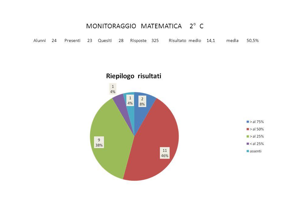 MONITORAGGIO MATEMATICA 2° C Alunni 24 Presenti 23 Quesiti 28 Risposte 325 Risultato medio 14,1 media 50,5%