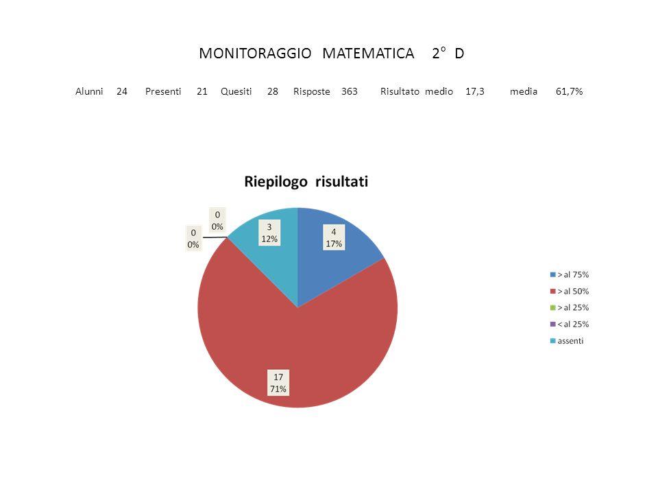 MONITORAGGIO MATEMATICA 2° D Alunni 24 Presenti 21 Quesiti 28 Risposte 363 Risultato medio 17,3 media 61,7%