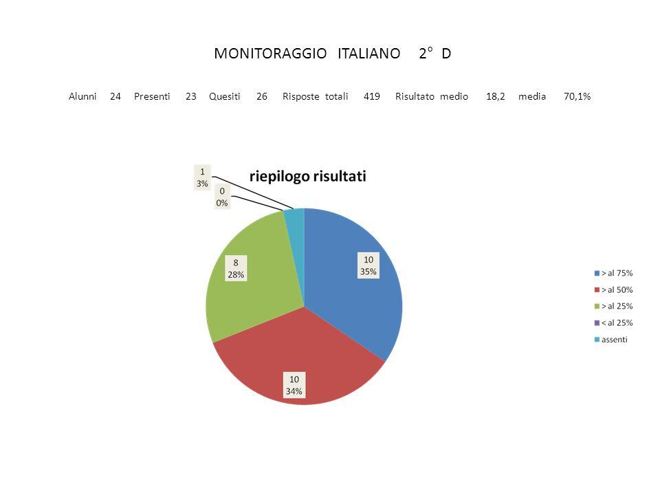 MONITORAGGIO ITALIANO 2° D Alunni 24 Presenti 23 Quesiti 26 Risposte totali 419 Risultato medio 18,2 media 70,1%