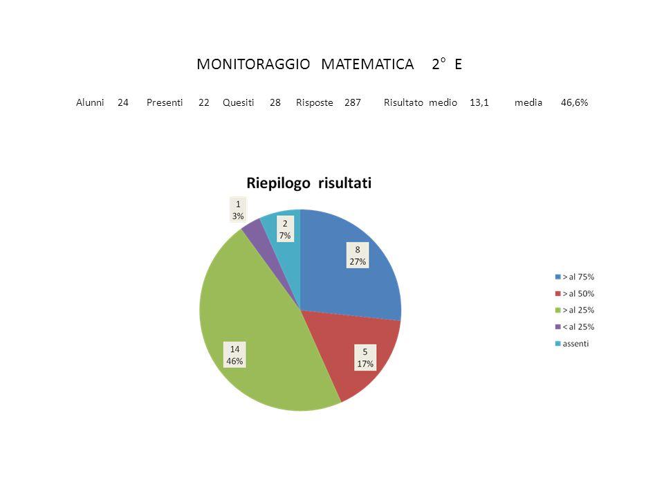 MONITORAGGIO MATEMATICA 2° E Alunni 24 Presenti 22 Quesiti 28 Risposte 287 Risultato medio 13,1 media 46,6%