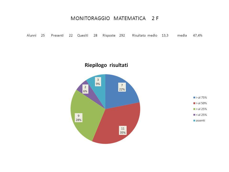 MONITORAGGIO MATEMATICA 2 F Alunni 25 Presenti 22 Quesiti 28 Risposte 292 Risultato medio 13,3 media 47,4%