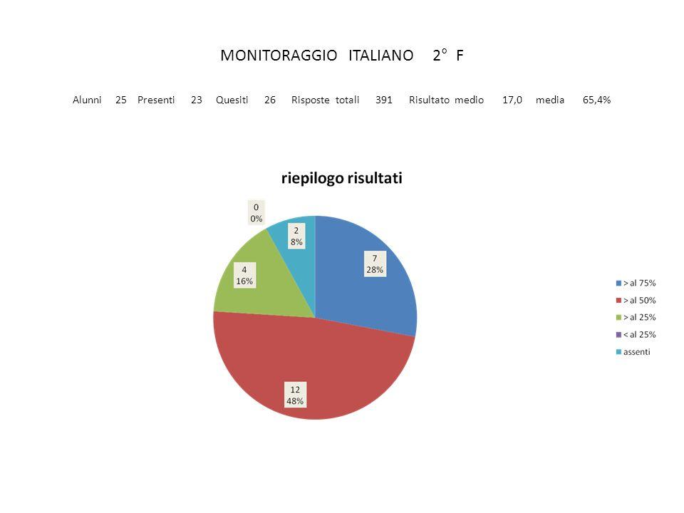 MONITORAGGIO ITALIANO 2° F Alunni 25 Presenti 23 Quesiti 26 Risposte totali 391 Risultato medio 17,0 media 65,4%