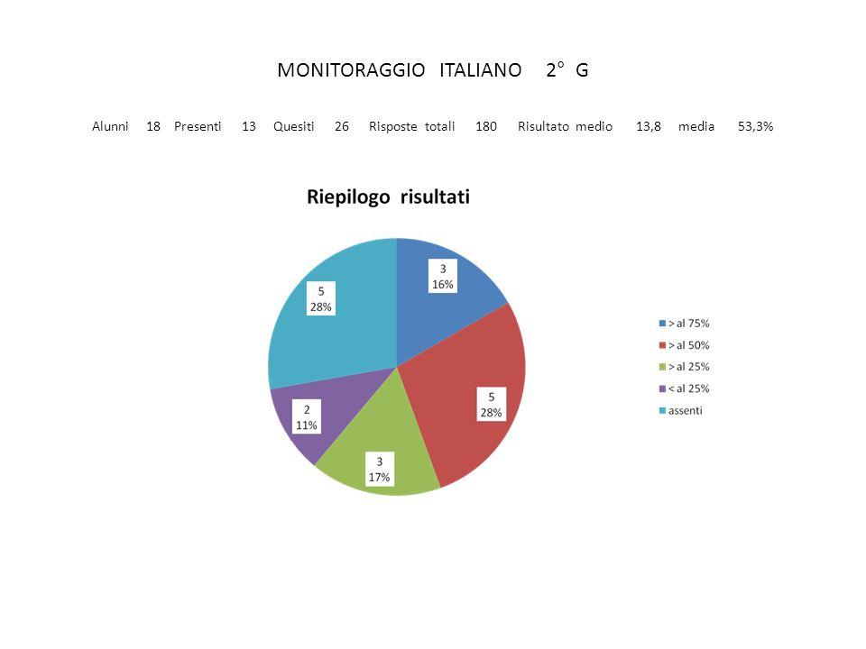 MONITORAGGIO ITALIANO 2° G Alunni 18 Presenti 13 Quesiti 26 Risposte totali 180 Risultato medio 13,8 media 53,3%