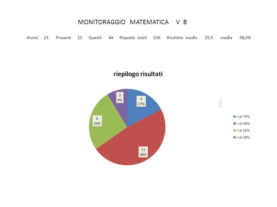 MONITORAGGIO MATEMATICA V B Alunni 23 Presenti 21 Quesiti 44 Risposte totali 536 Risultato medio 25,5 media 58,0%
