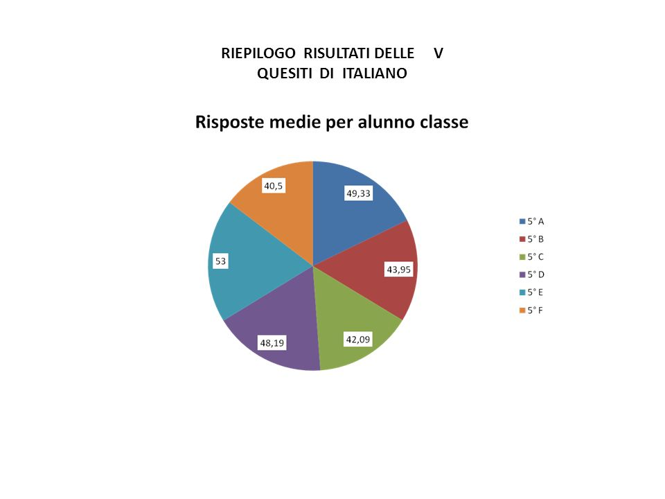 RIEPILOGO RISULTATI DELLE V QUESITI DI ITALIANO