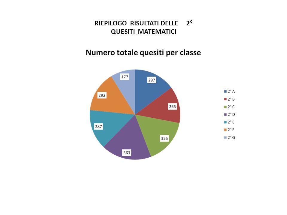 RIEPILOGO RISULTATI DELLE 2° QUESITI MATEMATICI