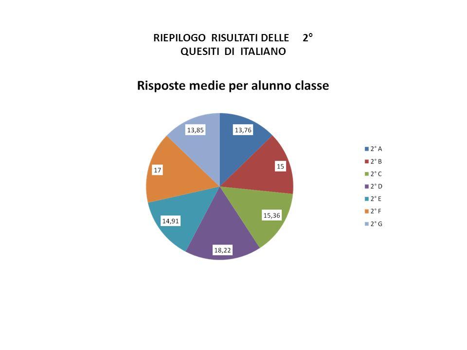 RIEPILOGO RISULTATI DELLE 2° QUESITI DI ITALIANO