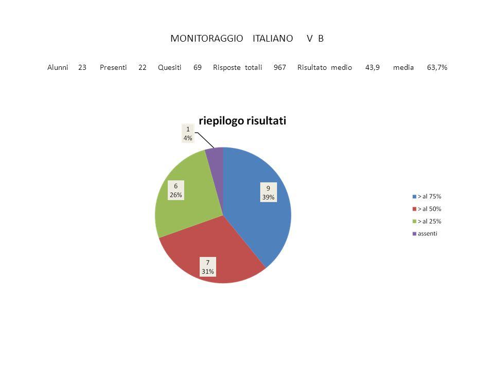 MONITORAGGIO MATEMATICA V C Alunni 25 Presenti 21 Quesiti 44 Risposte totali 561 Risultato medio 26,71 media 60,7%