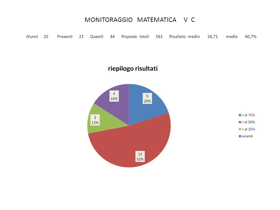 MONITORAGGIO ITALIANO V C Alunni 25 Presenti 22 Quesiti 69 Risposte totali 926 Risultato medio 42,1 media 61,0%
