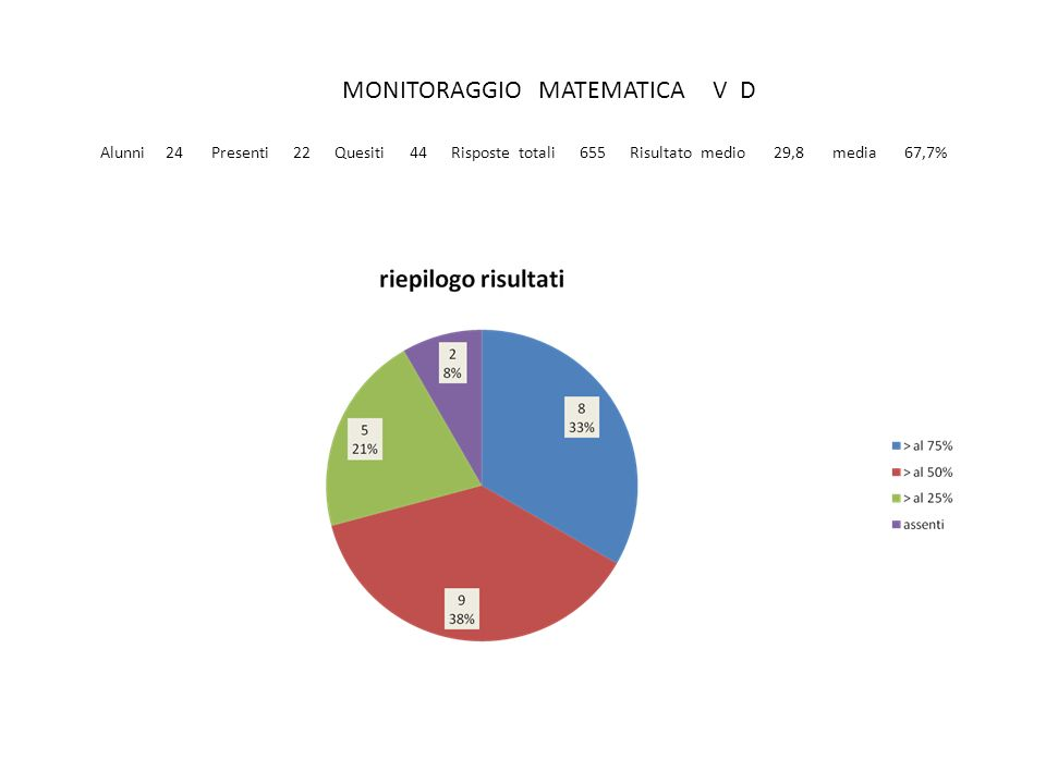 MONITORAGGIO MATEMATICA V D Alunni 24 Presenti 22 Quesiti 44 Risposte totali 655 Risultato medio 29,8 media 67,7%