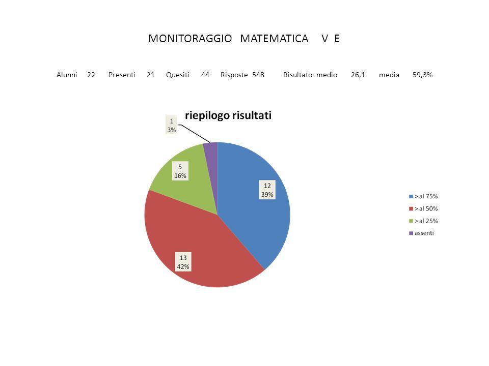 MONITORAGGIO MATEMATICA V E Alunni 22 Presenti 21 Quesiti 44 Risposte 548 Risultato medio 26,1 media 59,3%