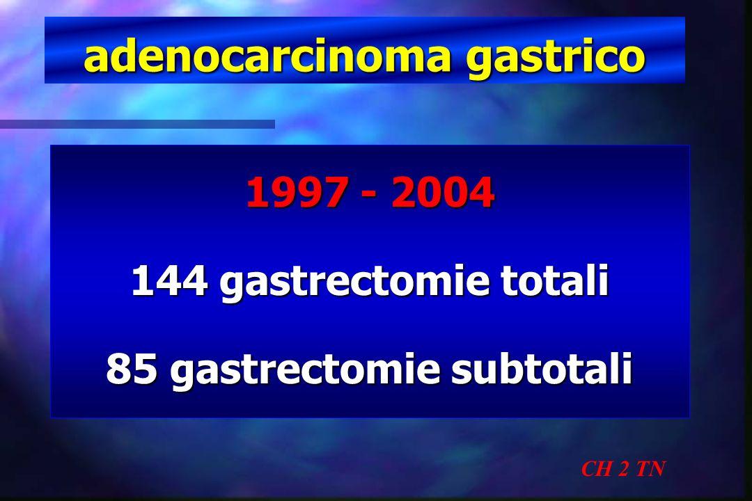 adenocarcinoma gastrico CH 2 TN 1997 - 2004 144 gastrectomie totali 85 gastrectomie subtotali