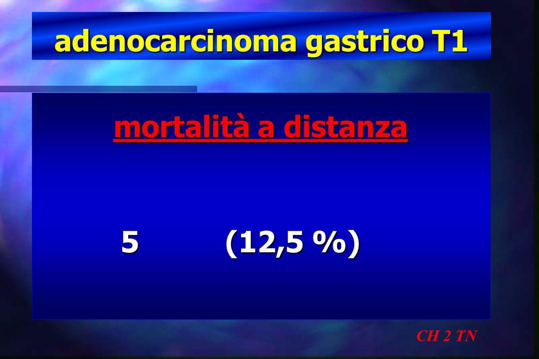 adenocarcinoma gastrico T1 CH 2 TN mortalità a distanza 5 (12,5 %) 5 (12,5 %)