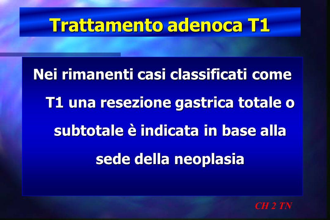 Trattamento adenoca T1 CH 2 TN Nei rimanenti casi classificati come T1 una resezione gastrica totale o subtotale è indicata in base alla sede della ne