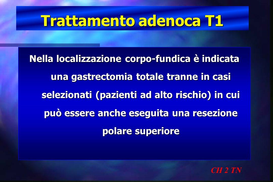 Trattamento adenoca T1 CH 2 TN Nella localizzazione corpo-fundica è indicata una gastrectomia totale tranne in casi selezionati (pazienti ad alto risc