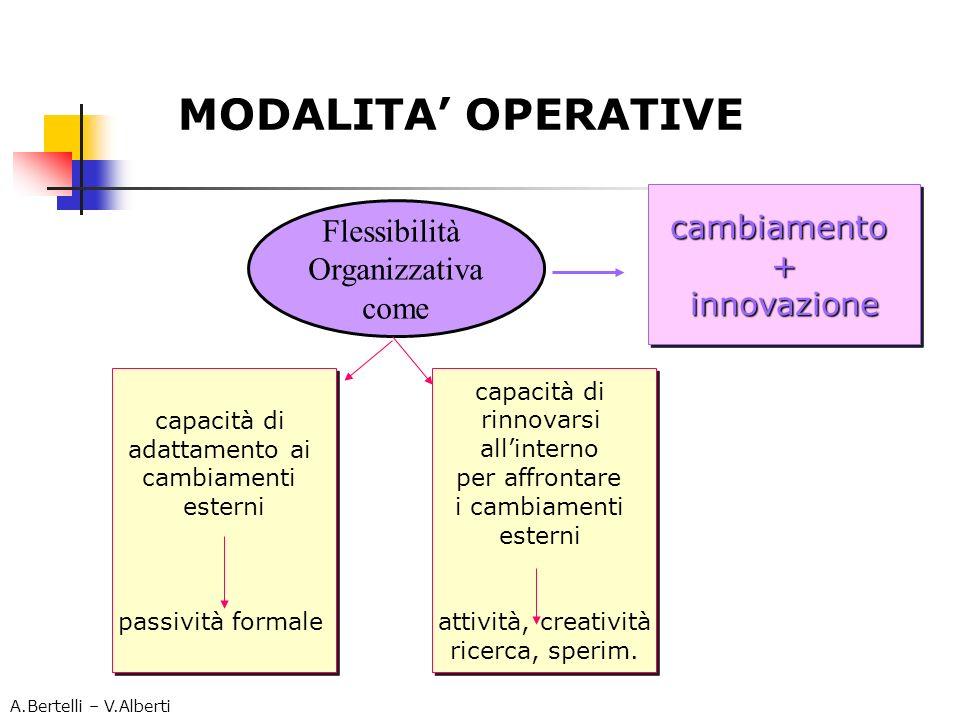 MODALITA OPERATIVE Flessibilità Organizzativa come capacità di adattamento ai cambiamenti esterni passività formale capacità di adattamento ai cambiam