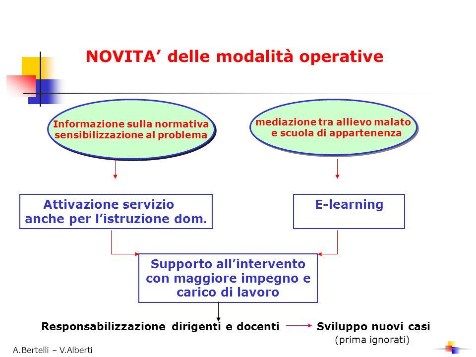 NOVITA delle modalità operative Informazione sulla normativa sensibilizzazione al problema Informazione sulla normativa sensibilizzazione al problema