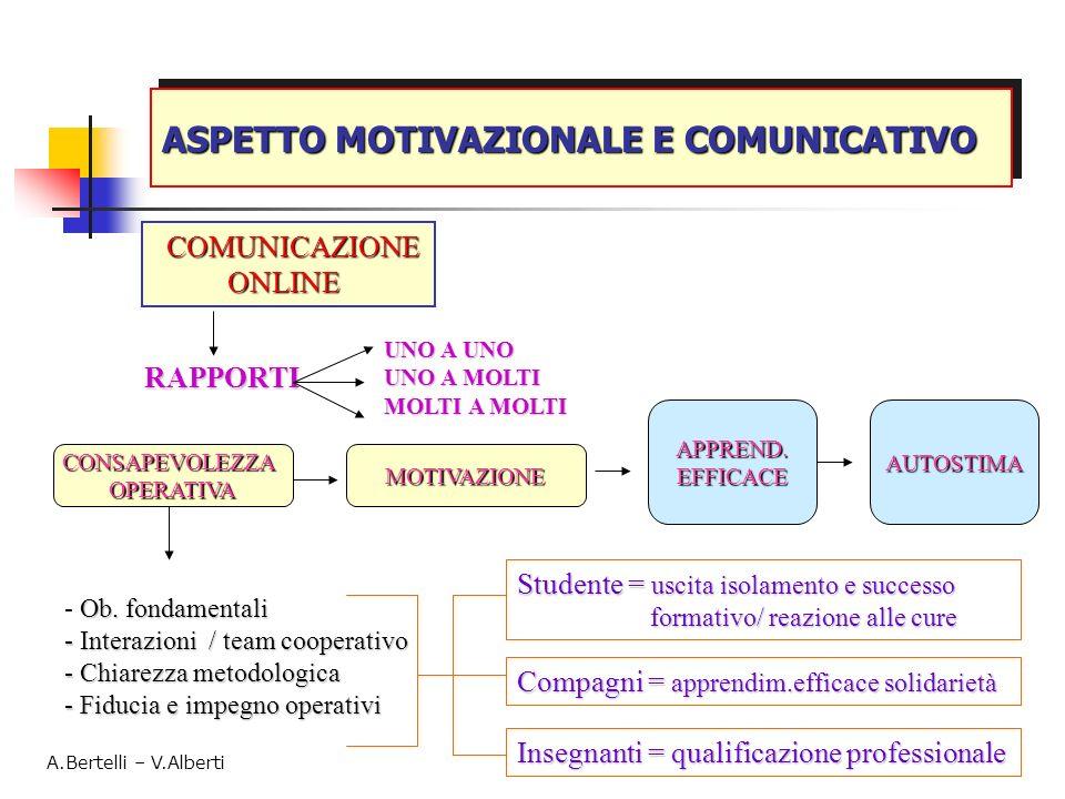 COMUNICAZIONE ONLINE ONLINE RAPPORTI CONSAPEVOLEZZAOPERATIVAMOTIVAZIONE APPREND.EFFICACEAUTOSTIMA Ob. fondamentali - Ob. fondamentali - Interazioni /