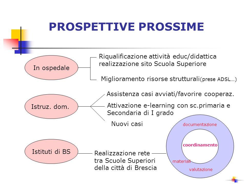 PROSPETTIVE PROSSIME In ospedale Riqualificazione attività educ/didattica realizzazione sito Scuola Superiore Miglioramento risorse strutturali (prese