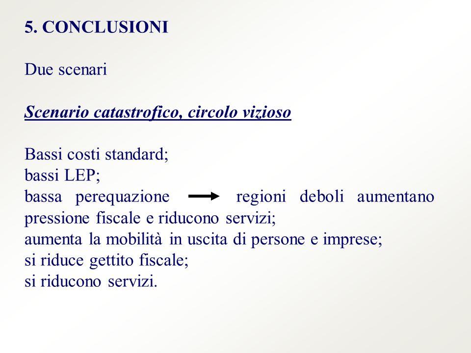 5. CONCLUSIONI Due scenari Scenario catastrofico, circolo vizioso Bassi costi standard; bassi LEP; bassa perequazione regioni deboli aumentano pressio