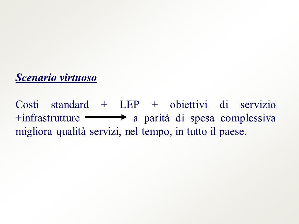 Scenario virtuoso Costi standard + LEP + obiettivi di servizio +infrastrutture a parità di spesa complessiva migliora qualità servizi, nel tempo, in tutto il paese.