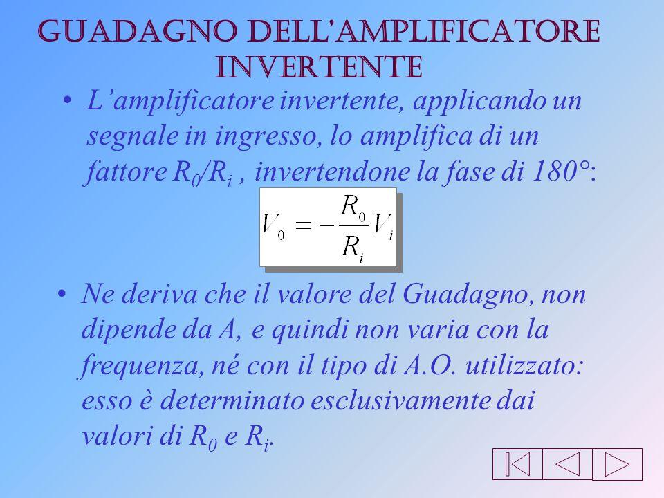 Amplificatore invertente Una prima configurazione elementare è lamplificatore invertente: + - RiRi R0R0 R V2V2 V1V1 IiIi I0I0 I b1 I b2 V0V0 ViVi