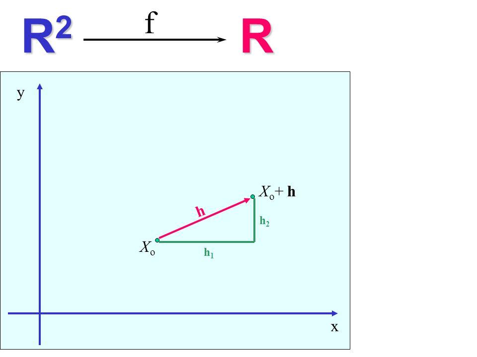 x y f R2R2R2R2R XoXo h X o + h h1h1 h2h2