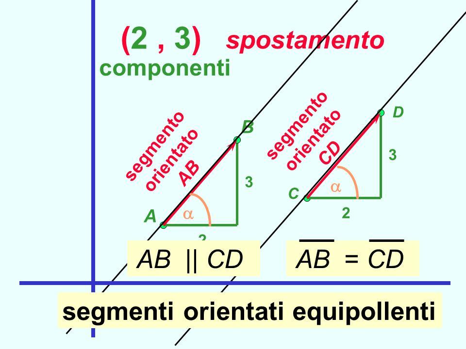 (2, 3) spostamento A 2 3 B componenti segmento orientato AB C 2 3 D segmento orientato CD AB || CD AB = CD segmenti orientati equipollenti Segmenti or