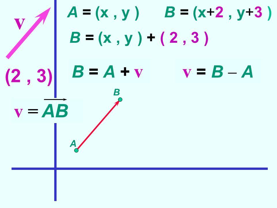(2, 3) v A B v = AB A = (x, y )B = (x+2, y+3 ) B = (x, y ) + ( 2, 3 ) B = A + v v = B A