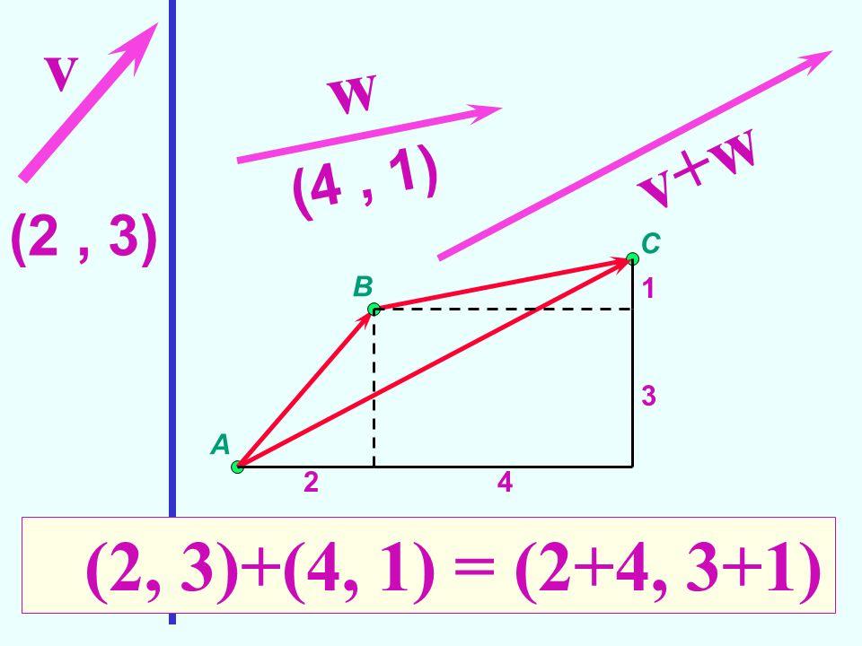 (2, 3) v w (4, 1) A B C v+w 24 3 1 (2, 3)+(4, 1) = (2+4, 3+1) Somma di vettori
