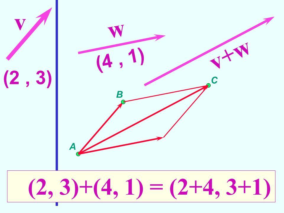 (2, 3) v w (4, 1) A B C v+w (2, 3)+(4, 1) = (2+4, 3+1)