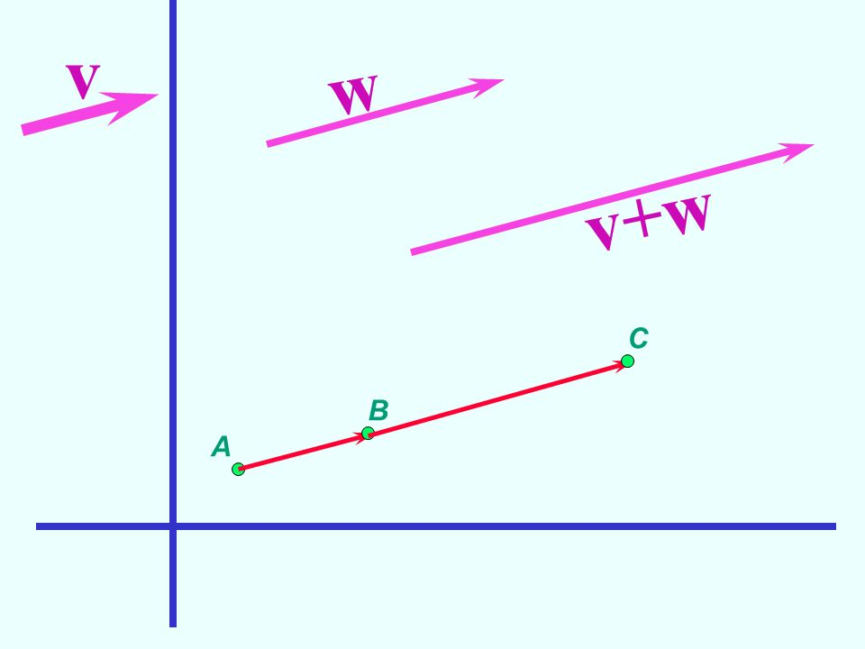 v w A B C v+w