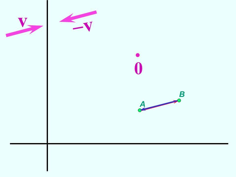 v v A B 0 Vettore nullo e opposto