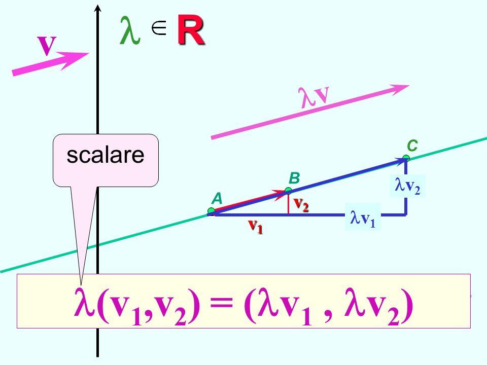 R C v v1v1v1v1 v2v2v2v2 v 1 v 2 (v 1,v 2 ) = ( v 1, v 2 ) A v B scalare Moltiplicazione per uno scalare