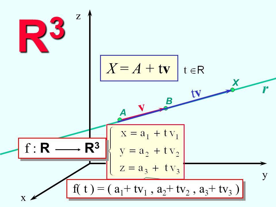 A B r v x y z X R3R3R3R3 tvtv X = A + tv equazioni parametriche f( t ) = ( a 1 + tv 1, a 2 + tv 2, a 3 + tv 3 ) f : R R 3 Rette in R 3