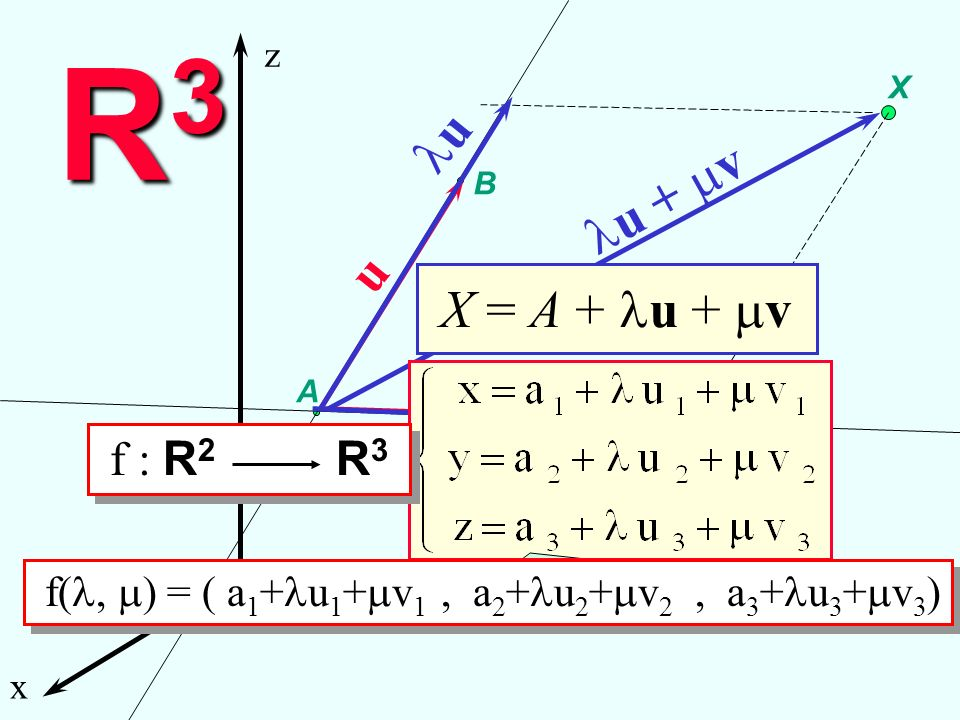 R3R3R3R3 x y z A B C u v X u v u + v X = A + u + v equazioni parametriche f( ) = ( a 1 + u 1 + v 1, a 2 + u 2 + v 2, a 3 + u 3 + v 3 ) f : R 2 R 3 Pia