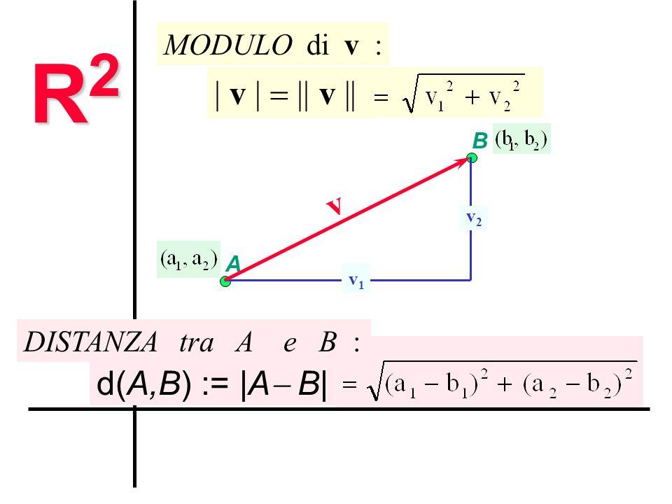 A B v1v1 v2v2 v v | MODULO di v : v || d(A,B) := |A B| DISTANZA tra A e B : R2R2R2R2 Modulo e distanza nel piano