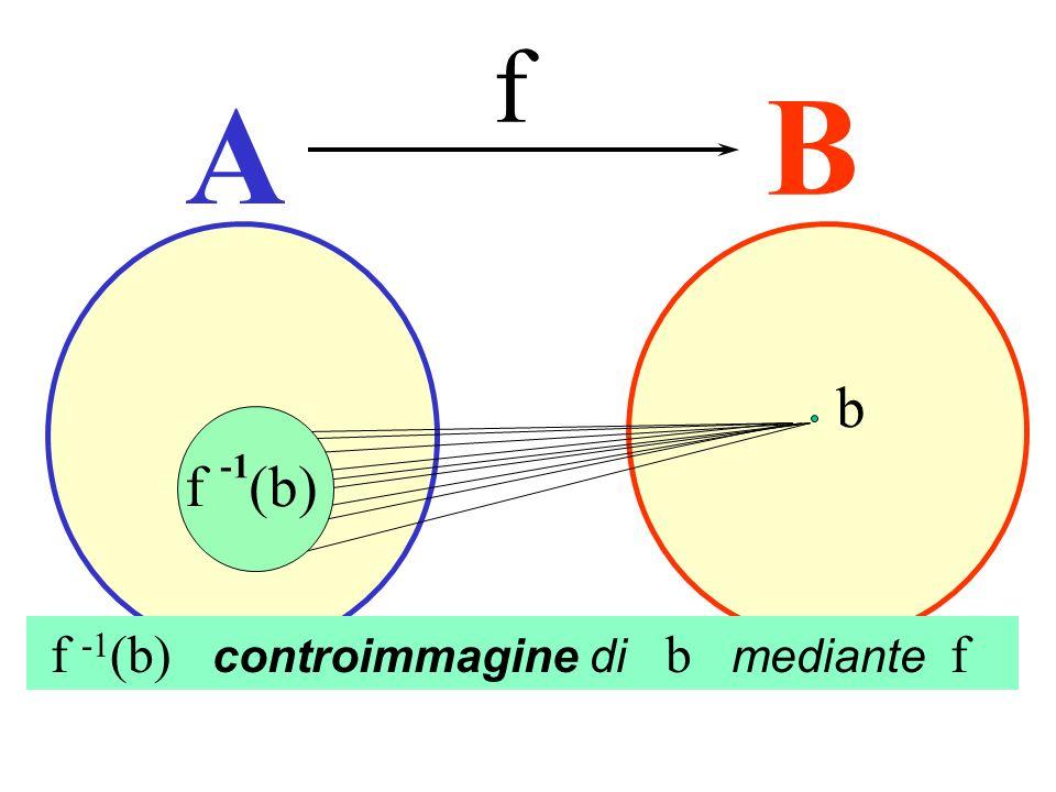 A B f b f -1 (b) controimmagine di b mediante f f (b) Controimmagine