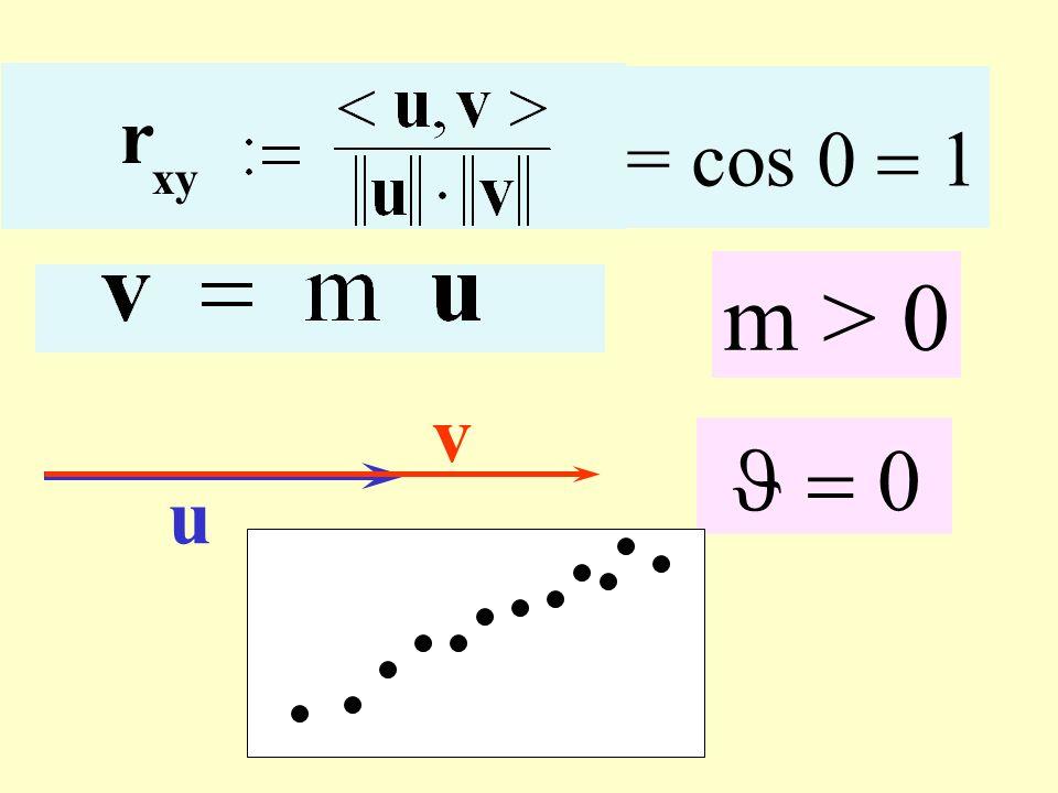 m > 0 u v = cos r xy Correlazione positiva