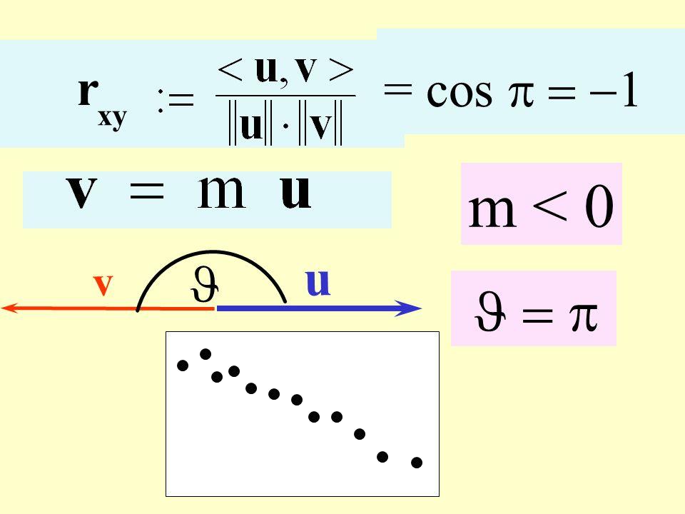 r xy m < 0 u v = cos Correlazione negativa