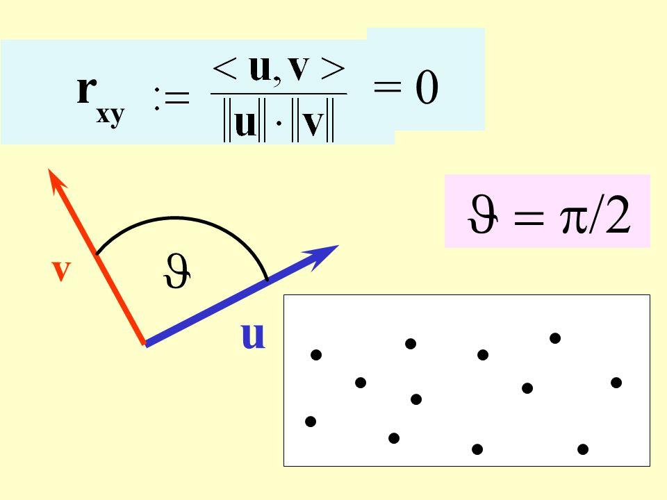 r xy = u v Correlazione nulla