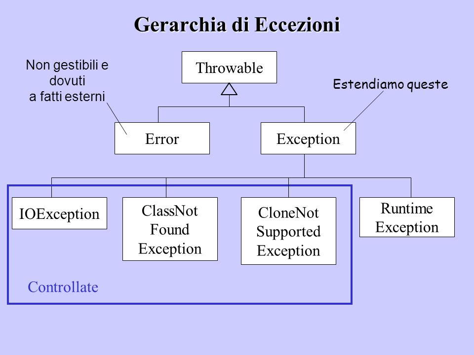 Gerarchia di Eccezioni Throwable ErrorException Runtime Exception CloneNot Supported Exception ClassNot Found Exception IOException Controllate Non ge